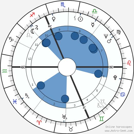 Valeria Fabrizi wikipedia, horoscope, astrology, instagram