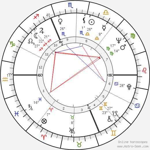 Valeria Fabrizi birth chart, biography, wikipedia 2019, 2020