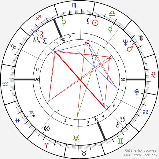 Valeria Fabrizi astro natal birth chart, Valeria Fabrizi horoscope, astrology