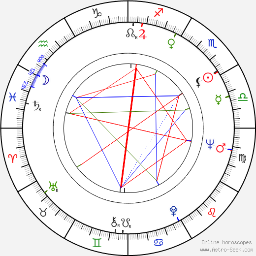 Virma González день рождения гороскоп, Virma González Натальная карта онлайн