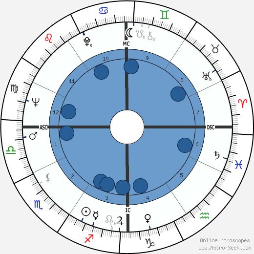 Abbie Hoffman wikipedia, horoscope, astrology, instagram