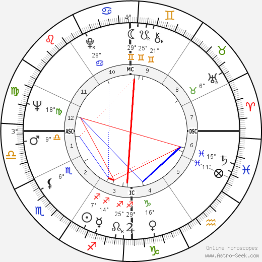 Abbie Hoffman birth chart, biography, wikipedia 2019, 2020