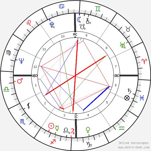 Abbie Hoffman astro natal birth chart, Abbie Hoffman horoscope, astrology