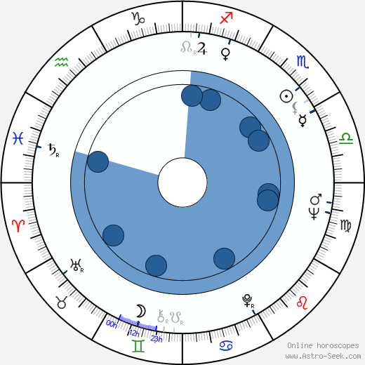 Alejandro Doria wikipedia, horoscope, astrology, instagram