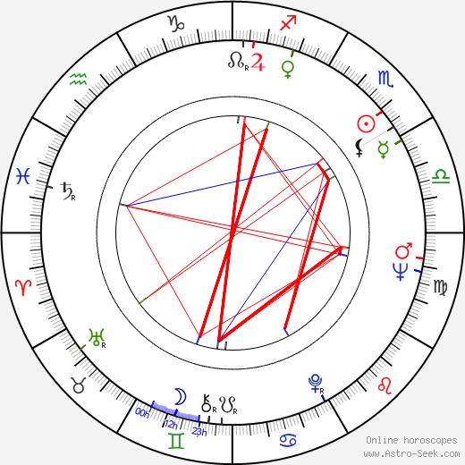 Alejandro Doria birth chart, Alejandro Doria astro natal horoscope, astrology