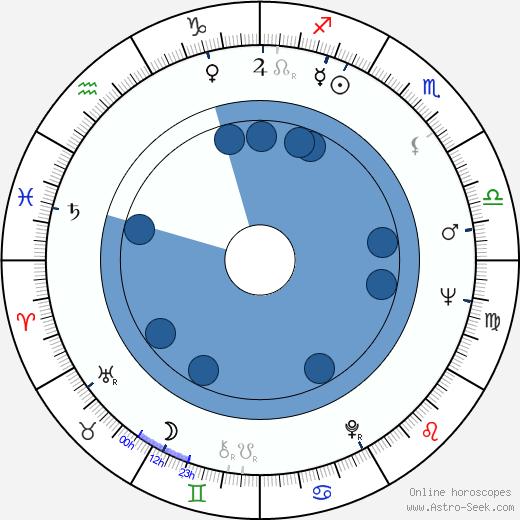 Aleksandar Sibinovic wikipedia, horoscope, astrology, instagram