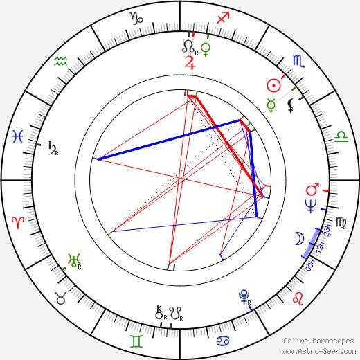 Alvin Attles astro natal birth chart, Alvin Attles horoscope, astrology
