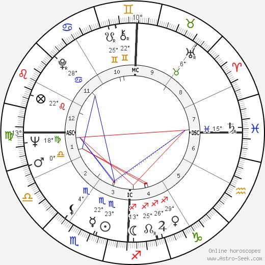 Antonio Gades birth chart, biography, wikipedia 2020, 2021