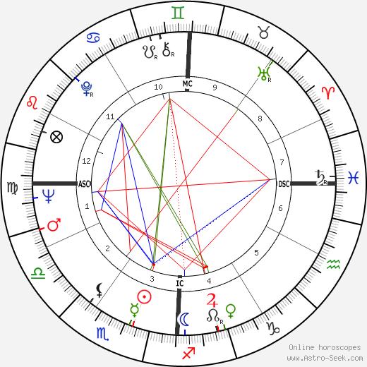 Antonio Gades birth chart, Antonio Gades astro natal horoscope, astrology