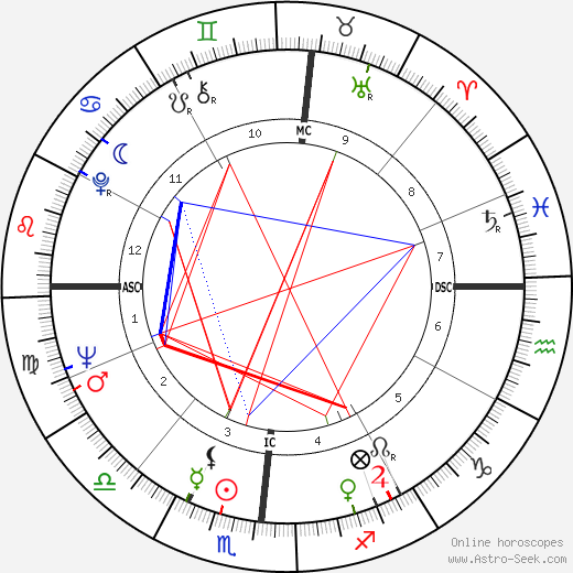 C. K. Williams astro natal birth chart, C. K. Williams horoscope, astrology