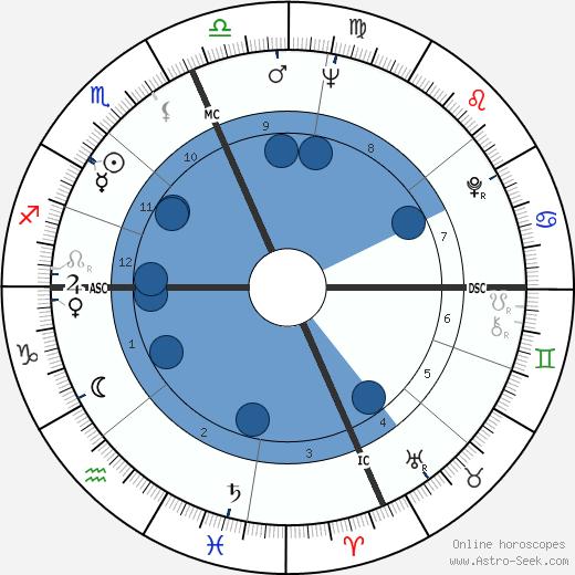 Dick Cavett wikipedia, horoscope, astrology, instagram