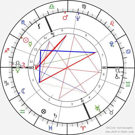 Dick Cavett tema natale, oroscopo, Dick Cavett oroscopi gratuiti, astrologia