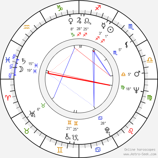 Dragoslav Lazic birth chart, biography, wikipedia 2018, 2019