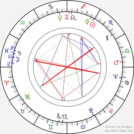 Dragoslav Lazic astro natal birth chart, Dragoslav Lazic horoscope, astrology