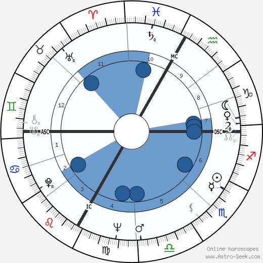 Frédy Girardet wikipedia, horoscope, astrology, instagram