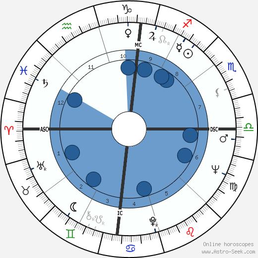 Gary Hart wikipedia, horoscope, astrology, instagram