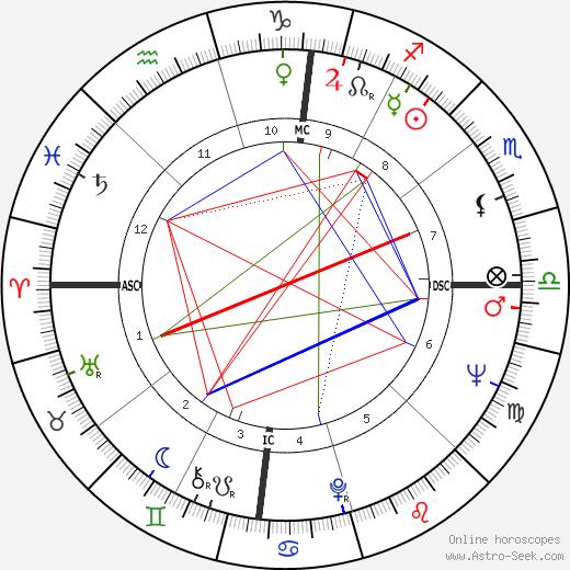 Гэри Харт Gary Hart день рождения гороскоп, Gary Hart Натальная карта онлайн