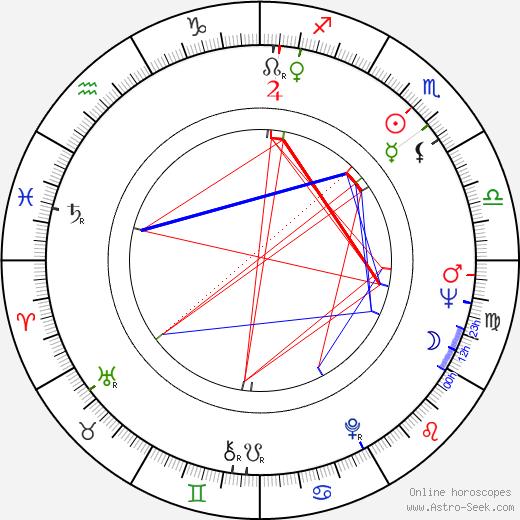 Gary L. Roubos день рождения гороскоп, Gary L. Roubos Натальная карта онлайн