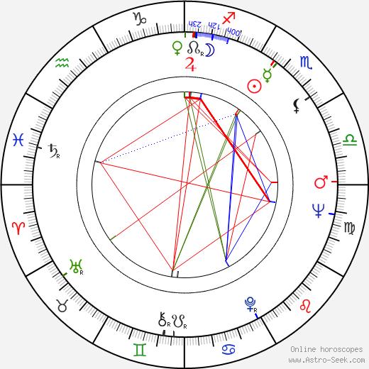 Gudrun Ritter birth chart, Gudrun Ritter astro natal horoscope, astrology