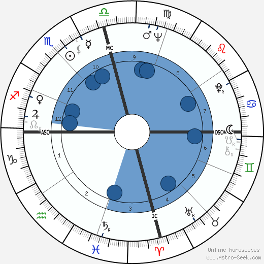 Jack Starrett wikipedia, horoscope, astrology, instagram