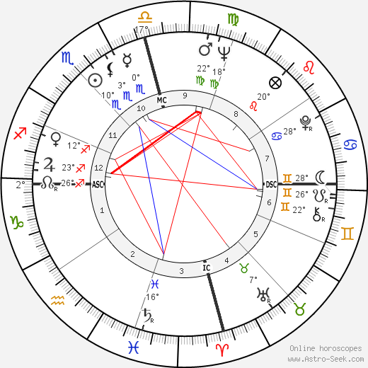 Jack Starrett birth chart, biography, wikipedia 2019, 2020