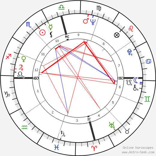 Jack Starrett birth chart, Jack Starrett astro natal horoscope, astrology
