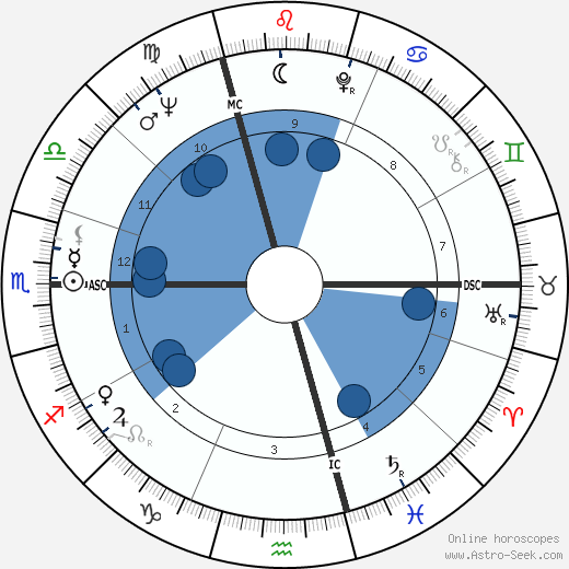 Jacques Charrier wikipedia, horoscope, astrology, instagram