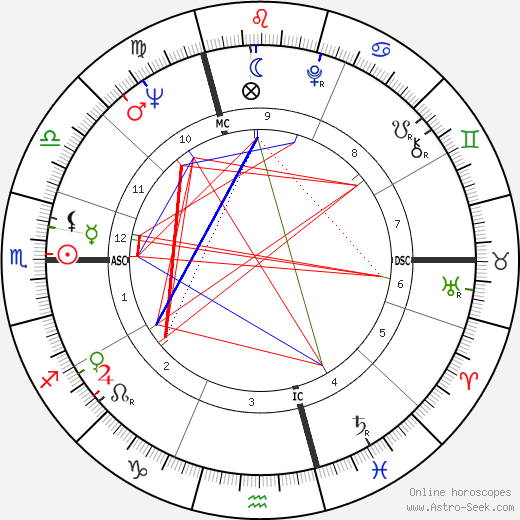 Jacques Charrier birth chart, Jacques Charrier astro natal horoscope, astrology