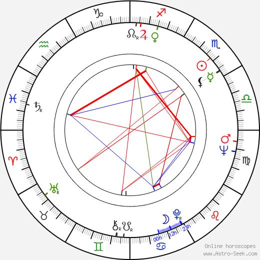 Jan Tříska astro natal birth chart, Jan Tříska horoscope, astrology