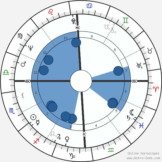 Jean Promutico wikipedia, horoscope, astrology, instagram