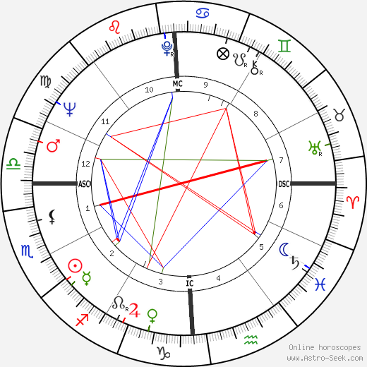 Jean Promutico день рождения гороскоп, Jean Promutico Натальная карта онлайн
