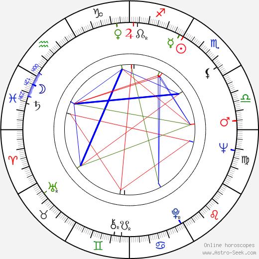 Joachim Bißmeier birth chart, Joachim Bißmeier astro natal horoscope, astrology