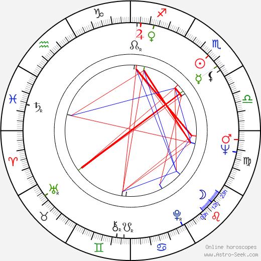 Leonard Pietraszak astro natal birth chart, Leonard Pietraszak horoscope, astrology