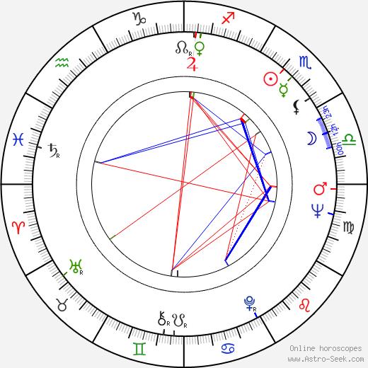 María Dulce astro natal birth chart, María Dulce horoscope, astrology