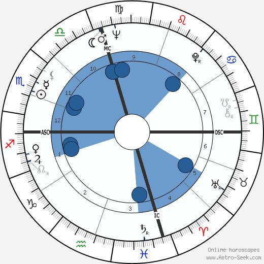 Mary Travers wikipedia, horoscope, astrology, instagram