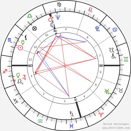 Мэри Трэверс Mary Travers день рождения гороскоп, Mary Travers Натальная карта онлайн