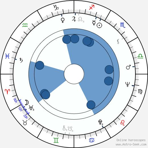 Mikko Haljoki wikipedia, horoscope, astrology, instagram