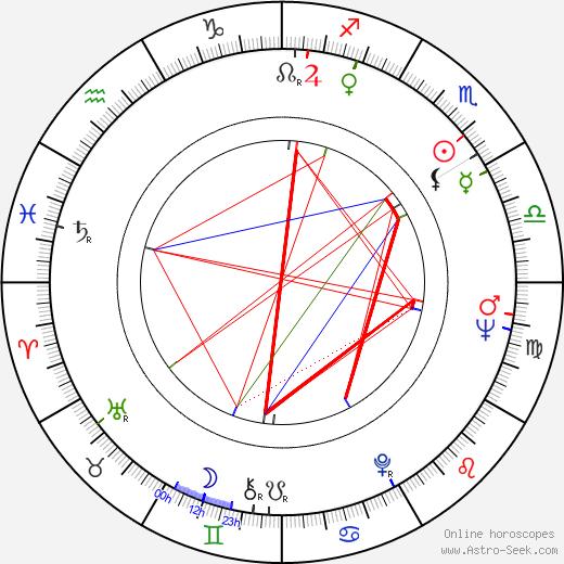 Mimi Heinrich день рождения гороскоп, Mimi Heinrich Натальная карта онлайн