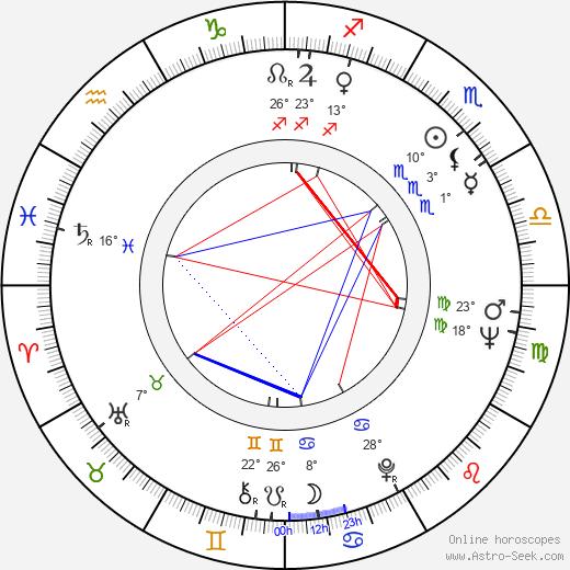Mircea Moldovan birth chart, biography, wikipedia 2019, 2020