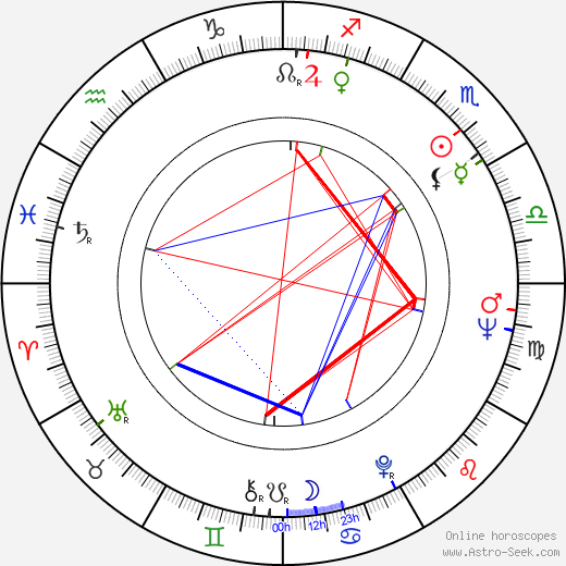 Mircea Moldovan birth chart, Mircea Moldovan astro natal horoscope, astrology