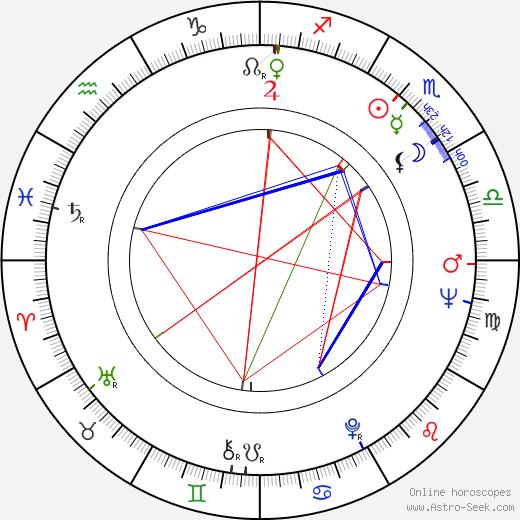 Mort Shuman birth chart, Mort Shuman astro natal horoscope, astrology