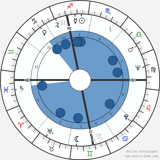 Philippe Sollers wikipedia, horoscope, astrology, instagram