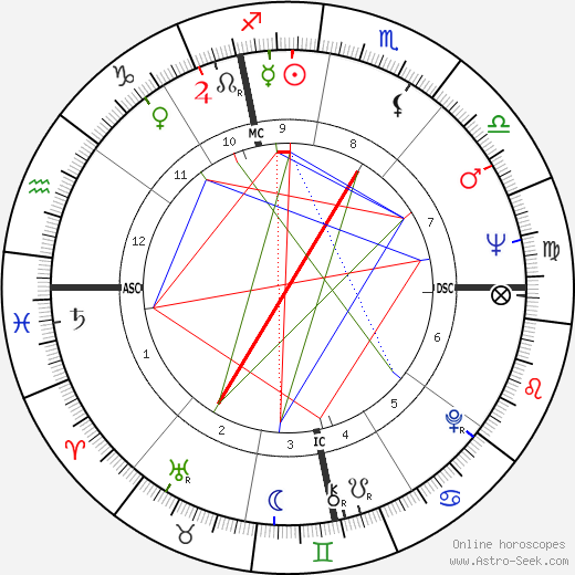 Philippe Sollers birth chart, Philippe Sollers astro natal horoscope, astrology
