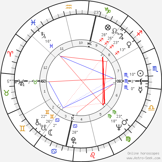 Rose Bird birth chart, biography, wikipedia 2019, 2020