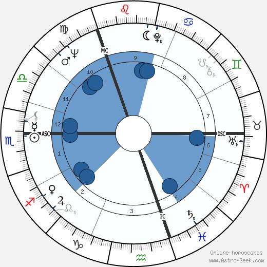 Stewart Conn wikipedia, horoscope, astrology, instagram