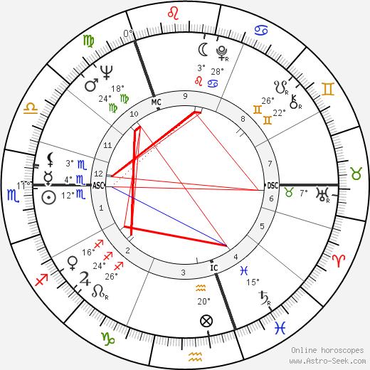 Stewart Conn birth chart, biography, wikipedia 2019, 2020