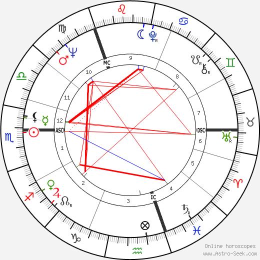 Stewart Conn astro natal birth chart, Stewart Conn horoscope, astrology