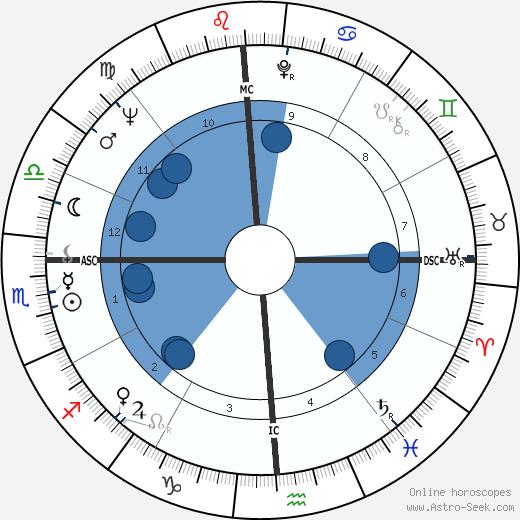 Susan Kohner wikipedia, horoscope, astrology, instagram
