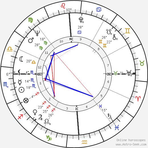 Susan Kohner birth chart, biography, wikipedia 2018, 2019