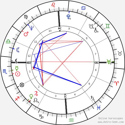 Susan Kohner astro natal birth chart, Susan Kohner horoscope, astrology